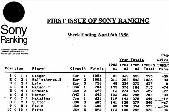 1986 World Golf Ranking