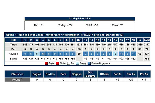 Clifton McDonald US Open Scorecard
