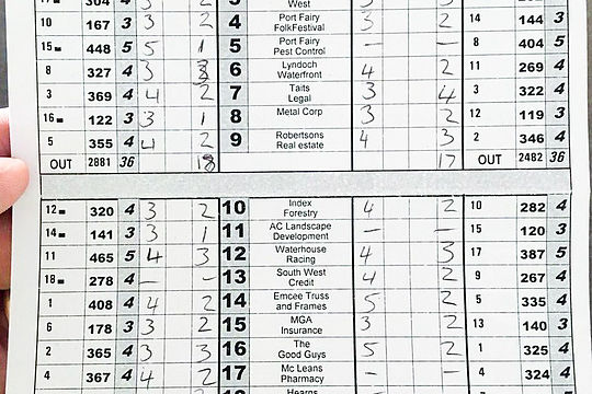 Marc Leishman Score Card